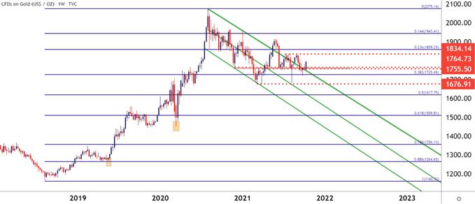 نمودار قیمت طلا در هفته