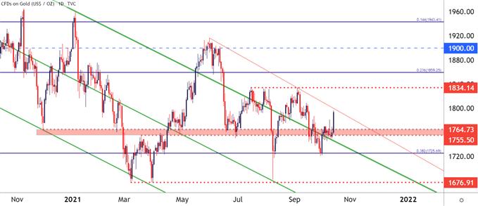 نمودار قیمت طلا روزانه