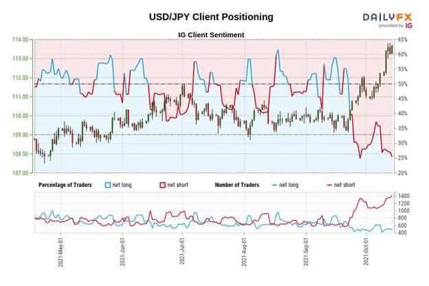 تجزیه و تحلیل فنی دلار آمریکا: پرچم های شاخص DXY ؛  USD/JPY نزدیک به بازگردانی فیبوناچی کلیدی است